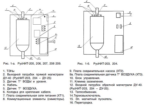Электрокотлы «РусНИТ»