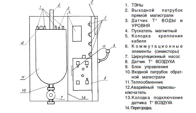 Описание Котёл электрический Руснит 212 Н.