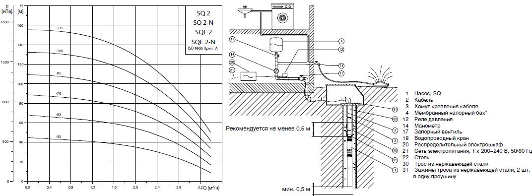 Насос grundfos схема установки