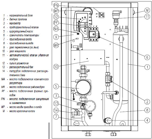Электрические принципиальные схемы электромагнитных пускателей.
